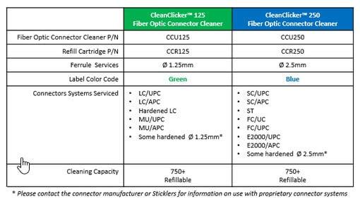 Cleanclicker 1.25mm & Cleanclicker 2.5mm Cleaners